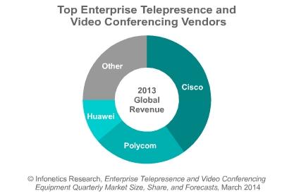 TELEPRESENCE AND VIDEOCONFERENCING MARKET HIGHLIGHTS