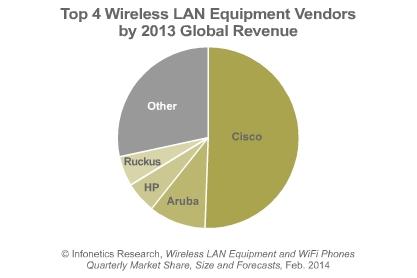 wireless LAN market share in 2013