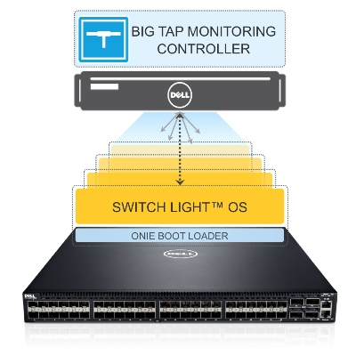 Dell in reseller deal with SDN vendor Big Switch Networks