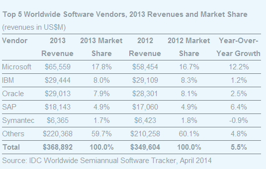 IDC chart for global software vendors in 2013