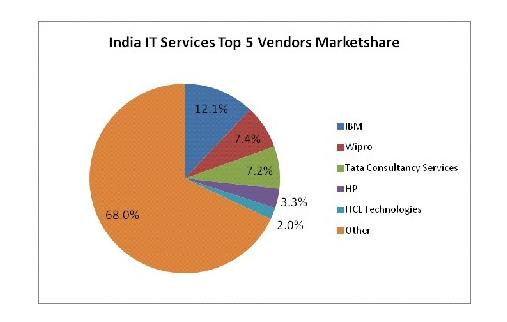 Ibm Wipro Tcs Hp Hcl Lead India It Services Market In