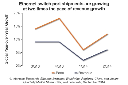 Ethernet switch market in Q2