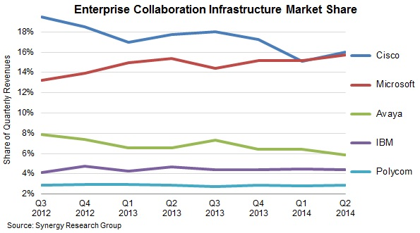 collaboration market share in Q2 2014