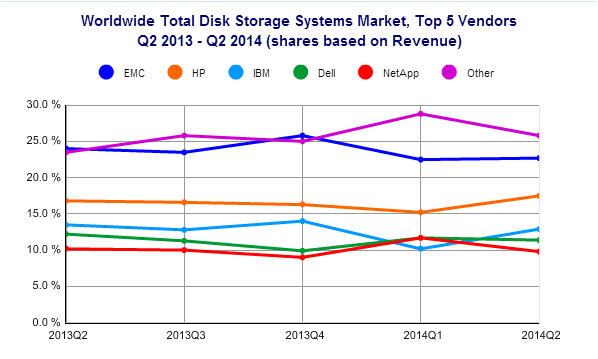storage market in Q2 2014 by IDC