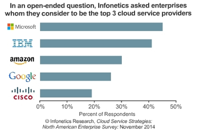 Top 3 cloud service providers