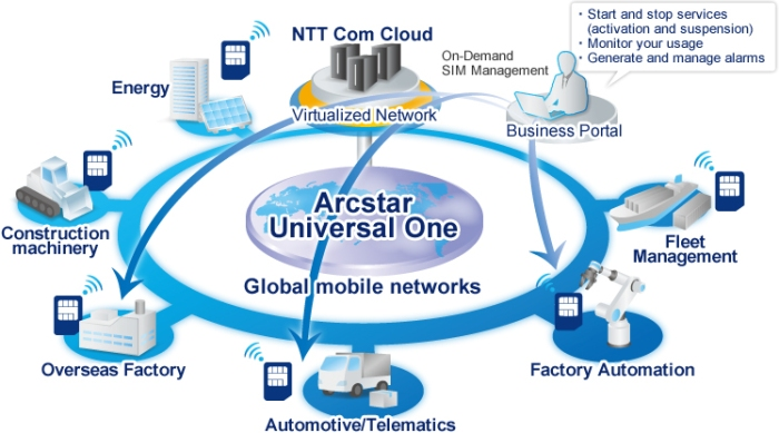 NTT enters IoT market