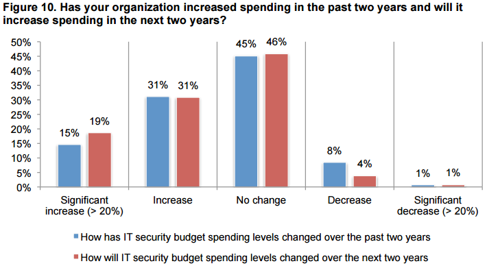 Dell 2015 Global IT Security Spending and Investments report