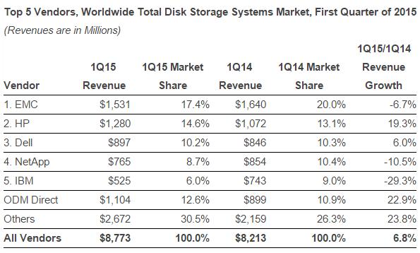 Enterprise Storage Share Of Emc Netapp Dell And Ibm Drop