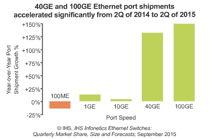 Cisco gains in Ethernet switch market, HP and Juniper slip