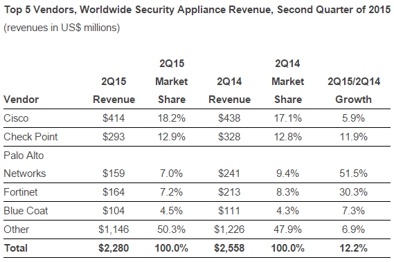Security Appliance Revenue, Second Quarter of 2015