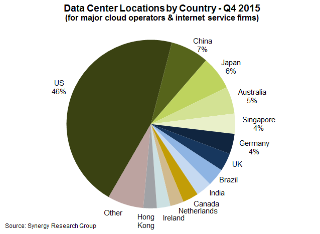 Data center location-synergy