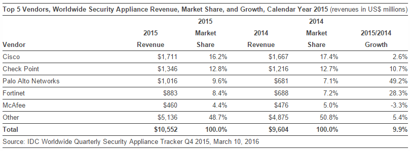 Security Appliance Revenue in 2015 by IDC