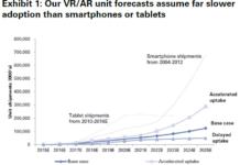 virtual reality growth chart