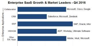 enterprise SaaS market vendors in Q4 2016