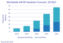 AR VR headset forecast chart from IDC