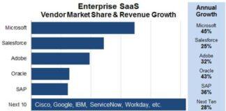 SaaS vendor market share Q2 2018