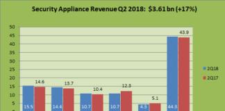 security appliance revenue Q2 2018