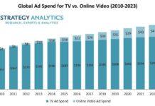 Ad spending on TV vs online video