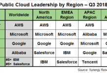 Public cloud leadership of AWS