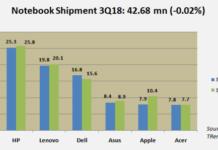 notebook shipment Q3 2018
