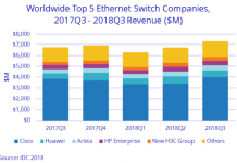 Ethernet switch share Q3 2018