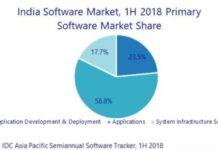 India software market 2018
