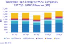 WLAN market share Q3 2018