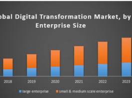 Global Digital Transformation Market size