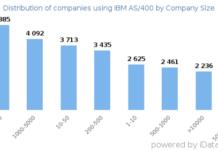 IBM AS 400 usage