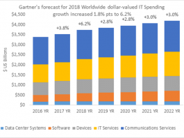 IT spending forecast from Gartner