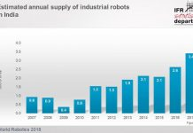 India industrial robots market