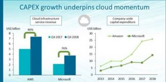 Cloud vendors and revenue growth