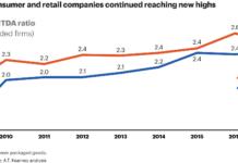Retail and consumer company EBITDA