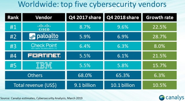 Canalys on top cybersecurity vendors