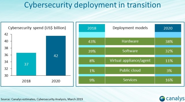 Canalys report on cybersecurity market