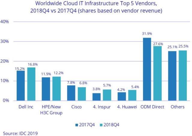 Cloud IT infrastructure vendors Q4 2018