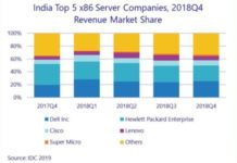 Dell and HPE in India server market Q4 2018