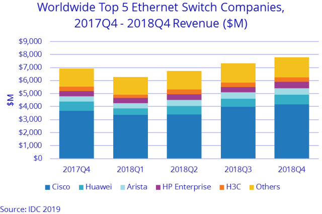 Ethernet switch suppliers in 2018