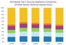 Security Appliance vendors Q4 2018
