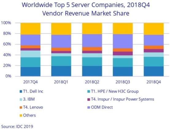 Server vendors in Q4 2018