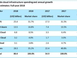 Cloud infrastructure market share 2018