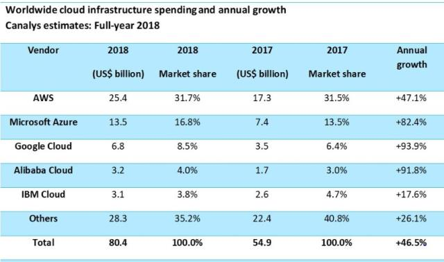 Cloud infrastructure market share 2018