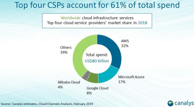 Cloud spending forecast