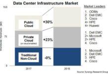 Data center spending in 2018