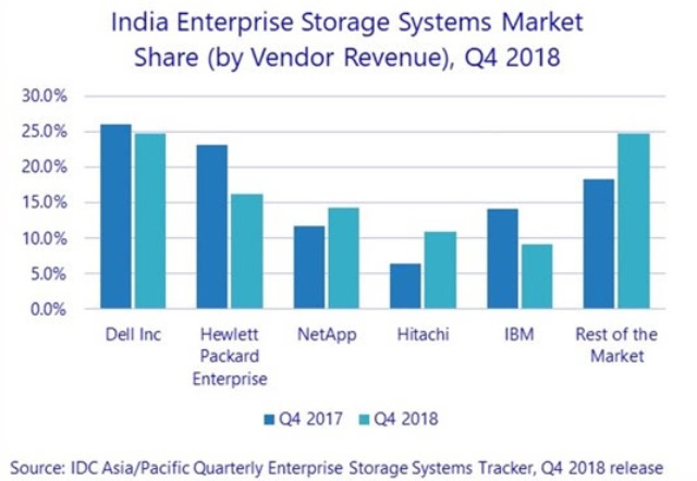 Dell storage market share India Q4 2018