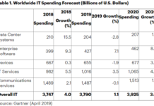 Gartner forecast on IT spending in 2019
