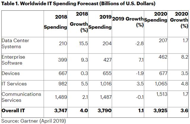 Gartner forecast on IT spending in 2019