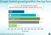 Google Cloud share in Cloud spending