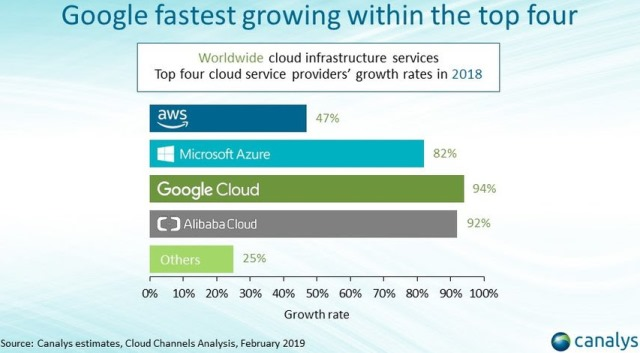 Google Cloud share in Cloud spending
