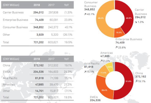 Huawei revenue details 2018